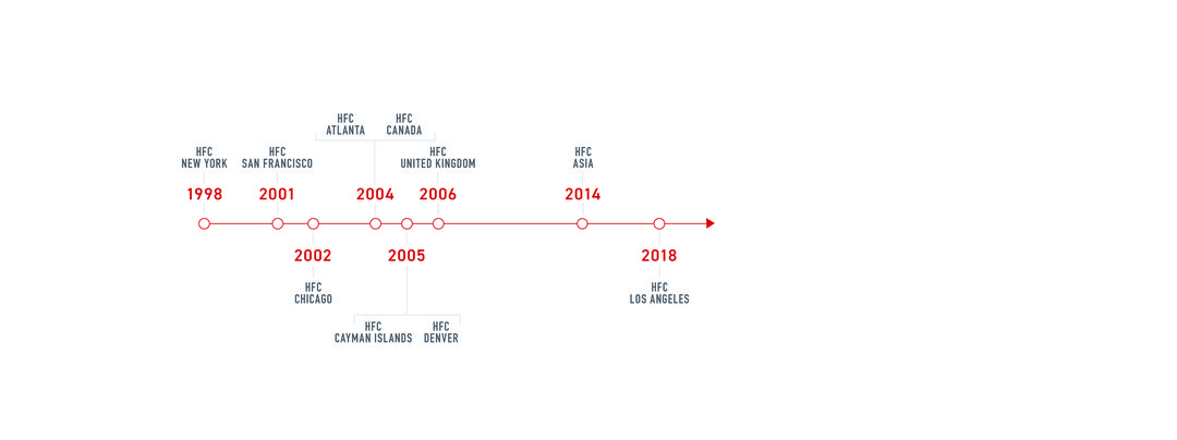 HFC Timeline_2020.jpg