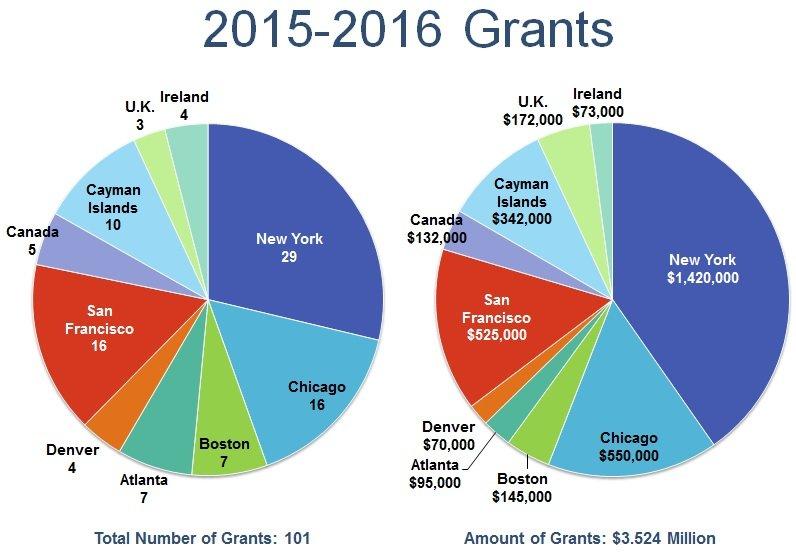 Imapct_Pie Charts - 2015_16  Grants.jpg